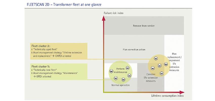 FLEETSCAN 2D: Your fleet at a glance