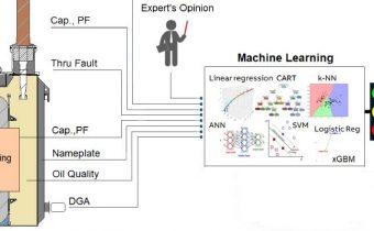 AI - machine learning