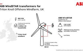 ABB WindSTAR